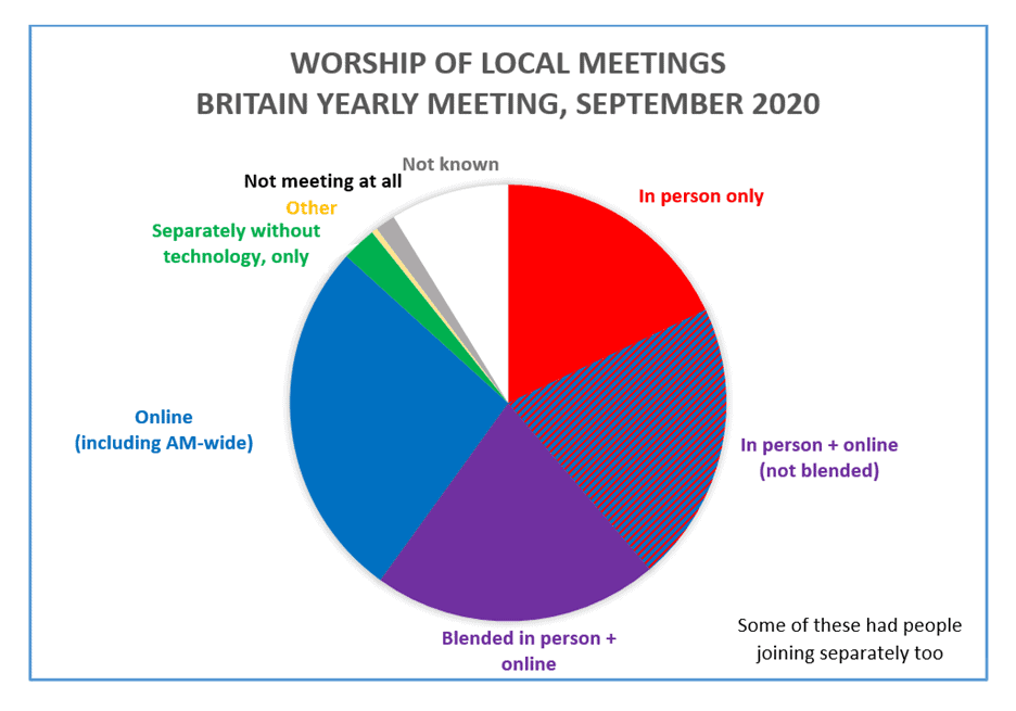 Online Worship in 2020 - Revisiting Britain Yearly Meeting's Response to the Pandemic Woodbrooke